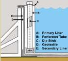 Non Penetrating Leak Detection